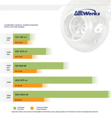 AirWerks Series Application Range