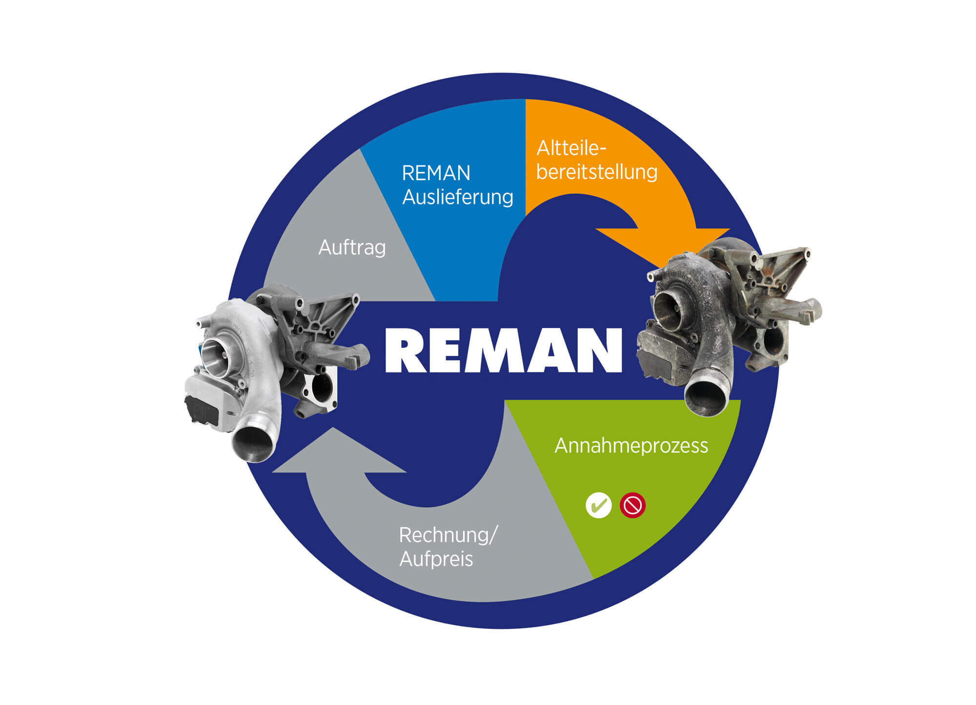 Turbo REMAN Kreislauf