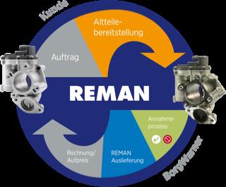 REMAN AGR Prozess