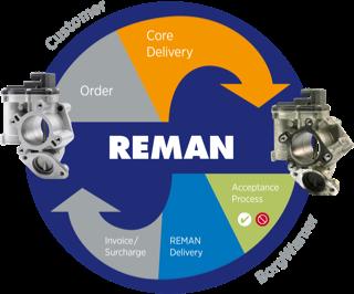 Reman EGR Circle