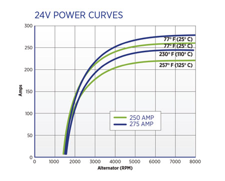 24vPowerCurves
