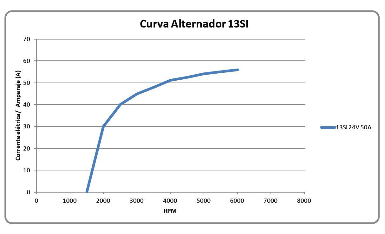 Curva de Desempenho 13SI