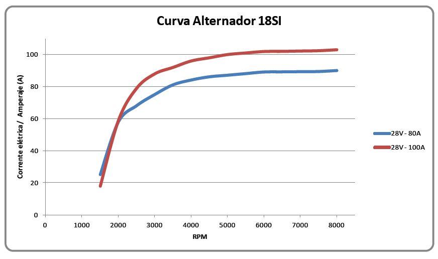 Curva de Rendimento 18SI