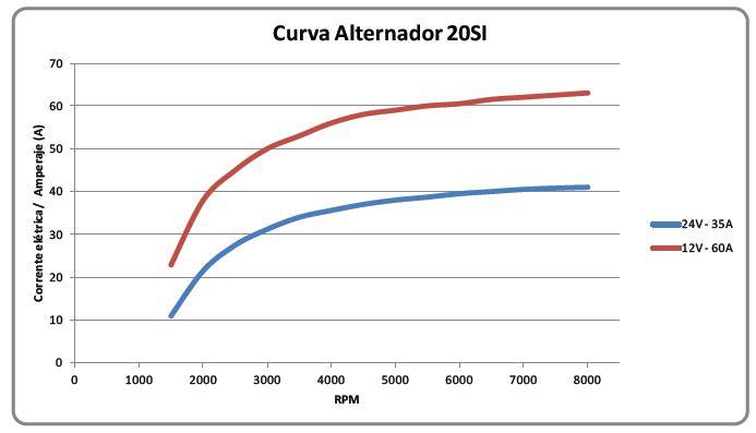 curva de rendimento 20SI