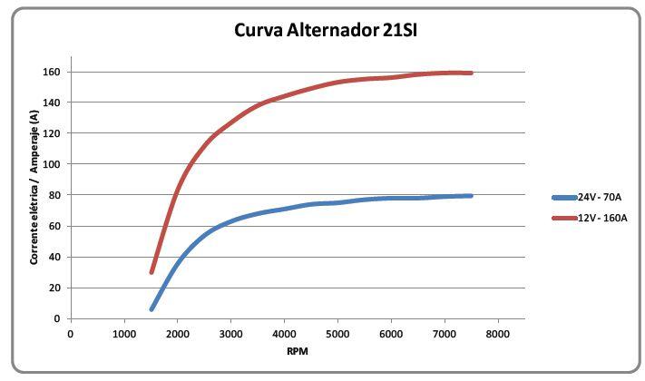 curva de rendimento 21SI