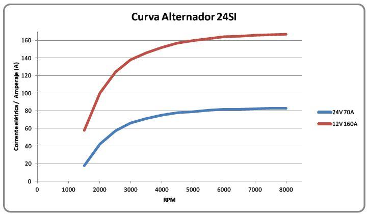 Curva de rendimento 24SI