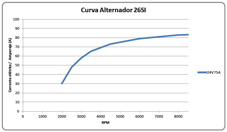 Curva de rendimento 26SI