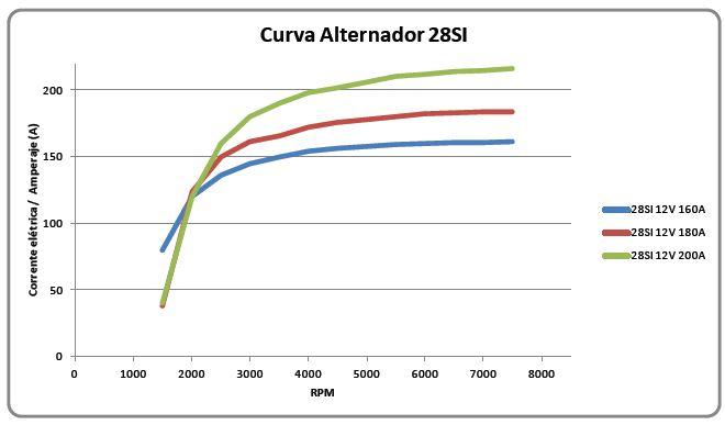 Curva de rendimento 28SI