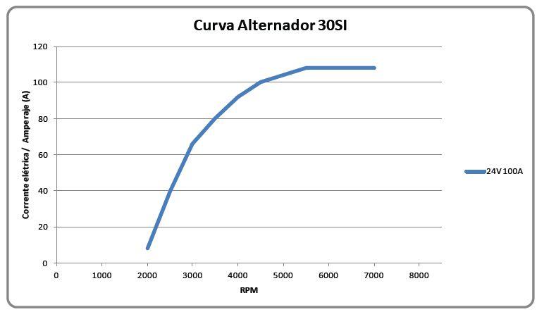 Curva de rendimento 30SI