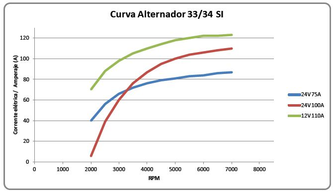 Curva de rendimento 34SI