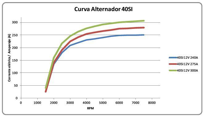 Curva de rendimento 40SI