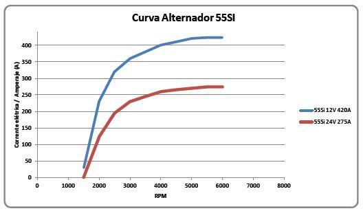Curva de rendimento 55SI