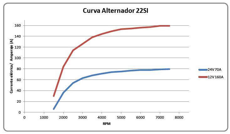 curva de rendimento