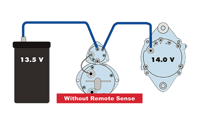 Without Remote Sense