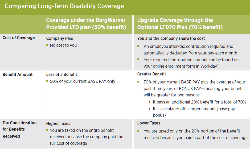 Comparing Long-Term Disability Coverage