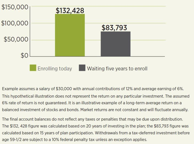 Why now is the best time to enroll