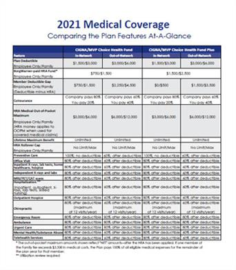 Ithaca Hourly Health Plan Comparison
