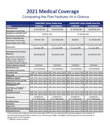 Ithaca Hourly Health Plan Comparison 2017