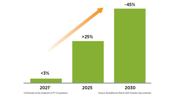 eProduct R&D expected to approach ~50% by 2025