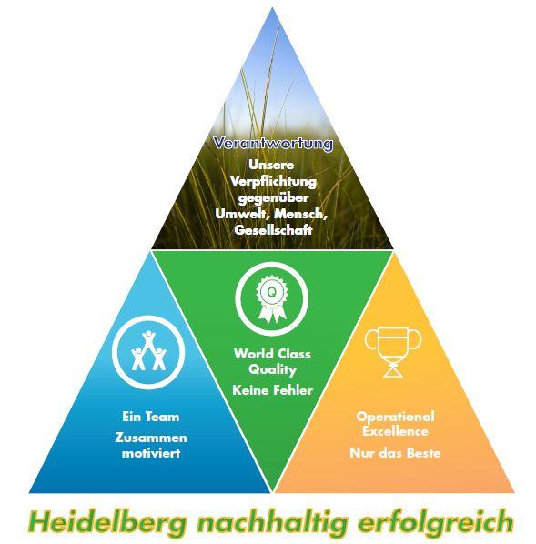 Heidelberg nachhaltig erfolgreich