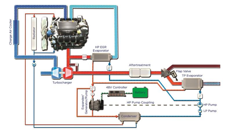 BorgWarner's ORC waste heat recovery system enables improved fuel economy by converting waste heat into electrical energy.