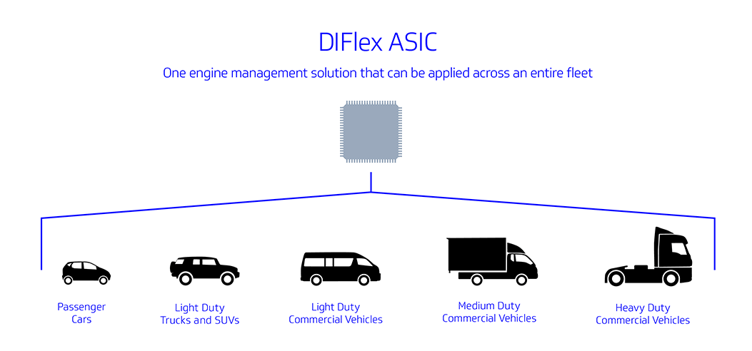 DIFlex ASIC Electronic Fuel Control Solution