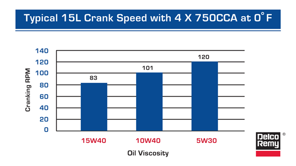Typical15L-crankspeed
